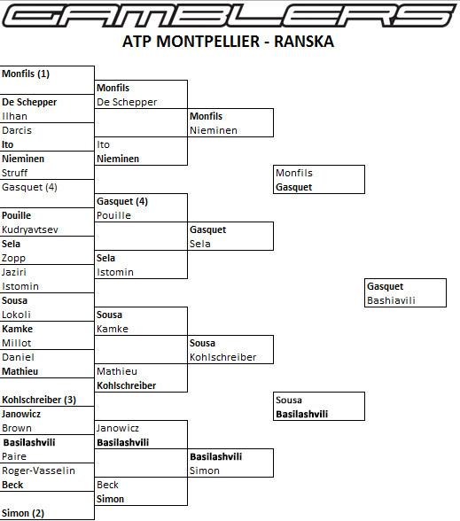 atp_montpellier
